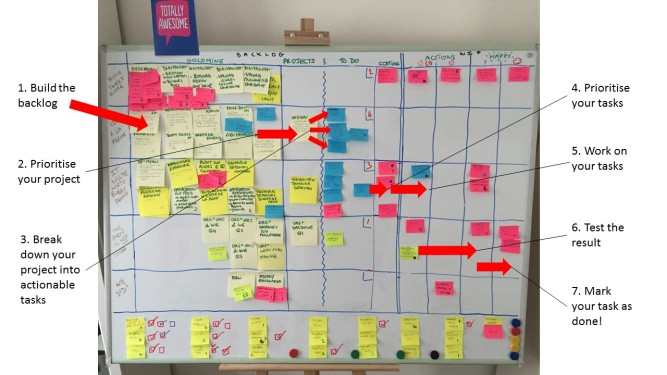 The flow of our kanban